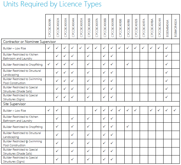 units_required_by_licence_types